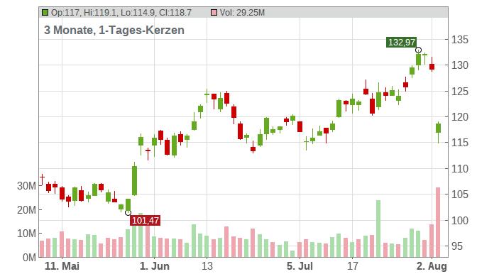 QUALCOMM Inc. Chart