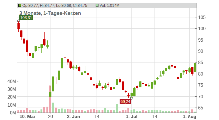 Ross Stores Inc. Chart