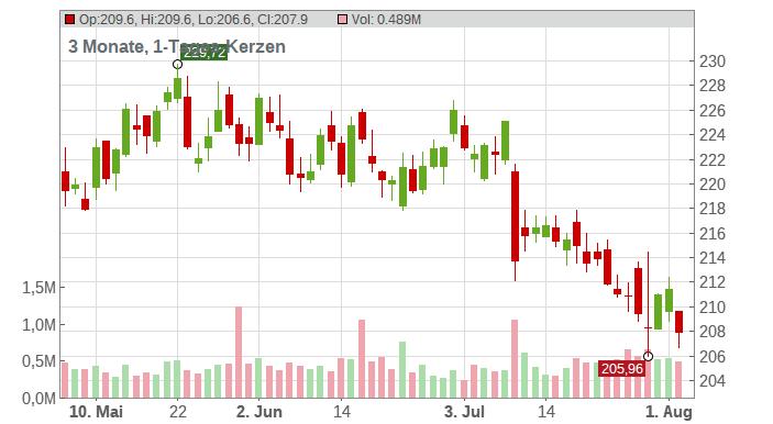 Verisign Inc. Chart