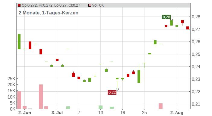 Angang Steel Co. Ltd. Chart