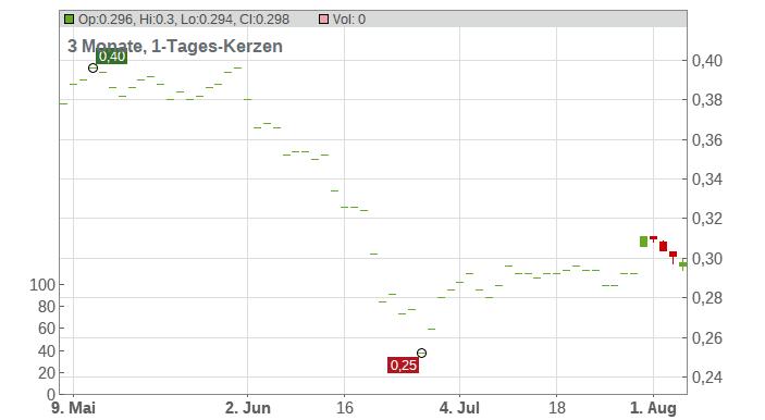 ASIASOFT CORP.-NVDR- BA 1 Chart