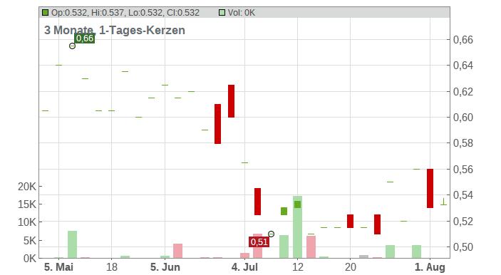 Bank of Communications Co. Ltd. Chart