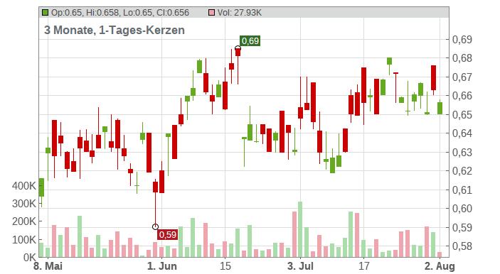 PETROCHINA CO. LTD H YC 1 Chart