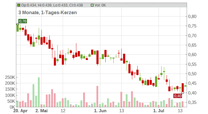 Benchmark Metals Inc. Chart
