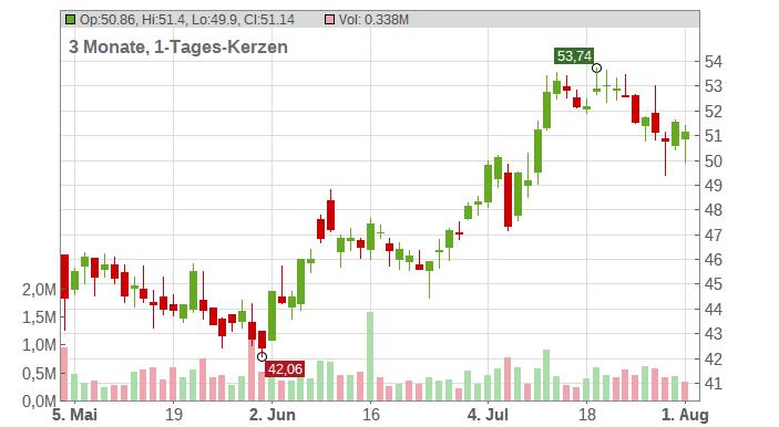 URW (STAPLED SHS) EO-,05 Chart