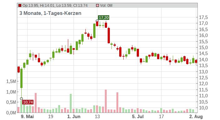 OneSpan Inc. Chart