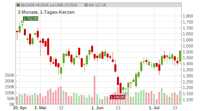 Adyen B.V. Chart