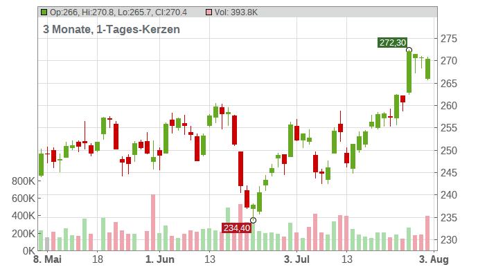 Sika AG Chart
