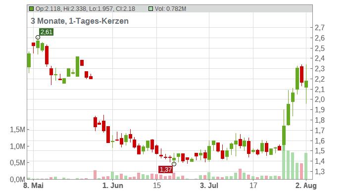 Tilray Inc. Chart