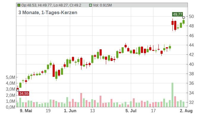 Tenable Holdings Inc. Chart