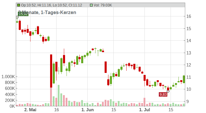 INSTONE REAL EST.GRP O.N. Chart