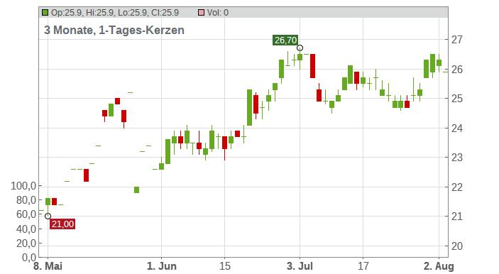 LiveRamp Holdings Chart