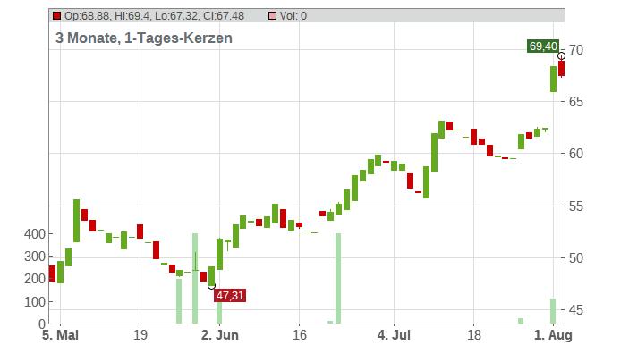 Trex Company Chart