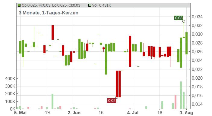Portofino Resources Inc. Chart
