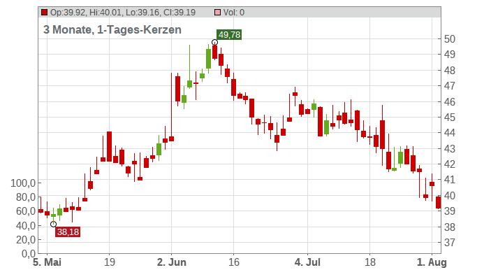 Calix Inc. Chart