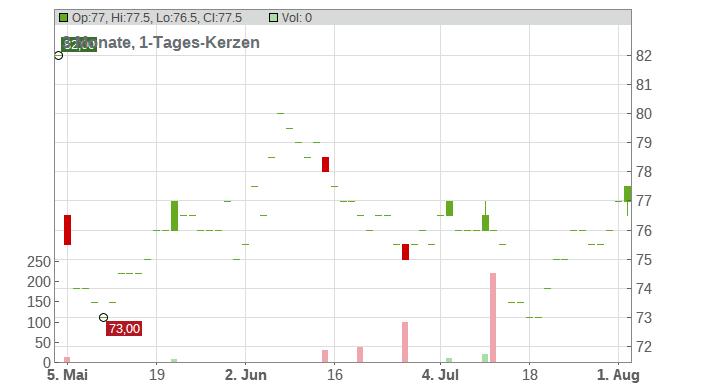 Ingles Markets Chart