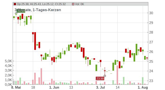 Burberry Group PLC Chart