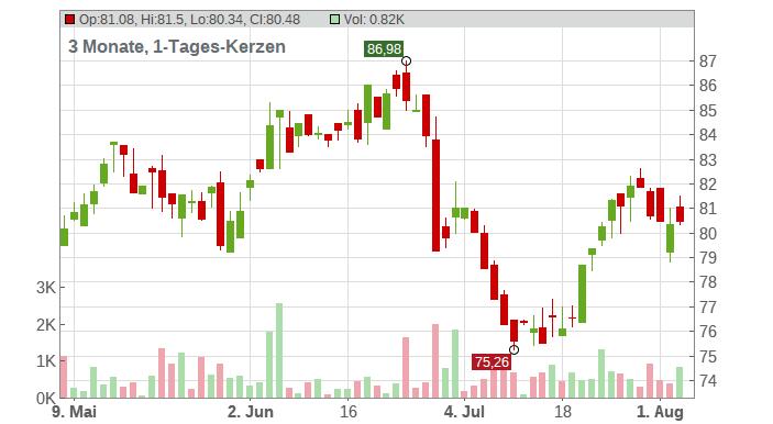 McCormick & Company Chart