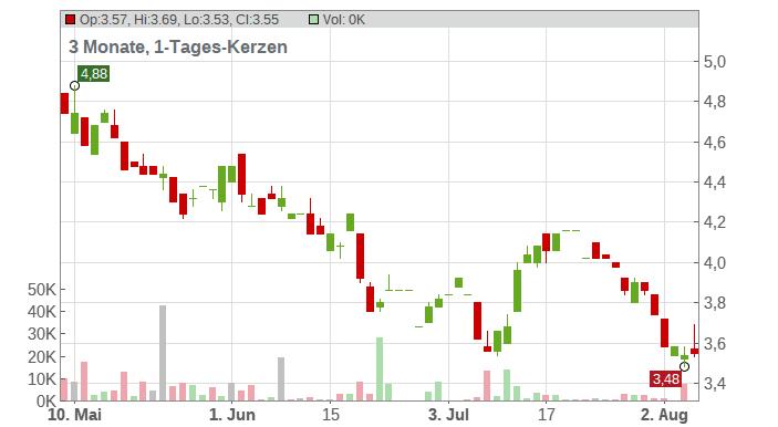 Harmony Gold Mining ADR Chart