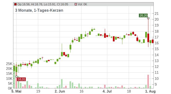 ImmunoGen Inc. Chart