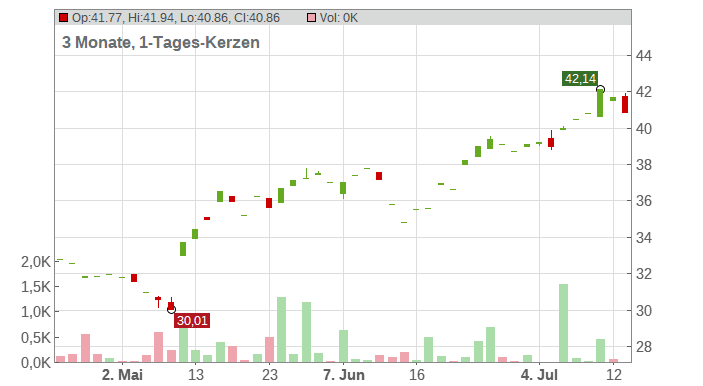 Perrigo Company Chart