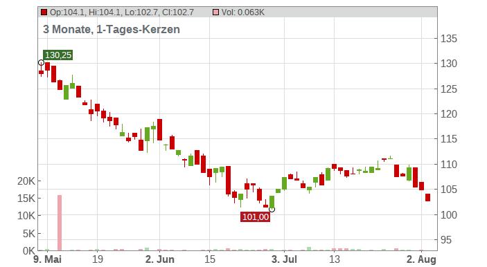 Royal Gold Inc. Chart
