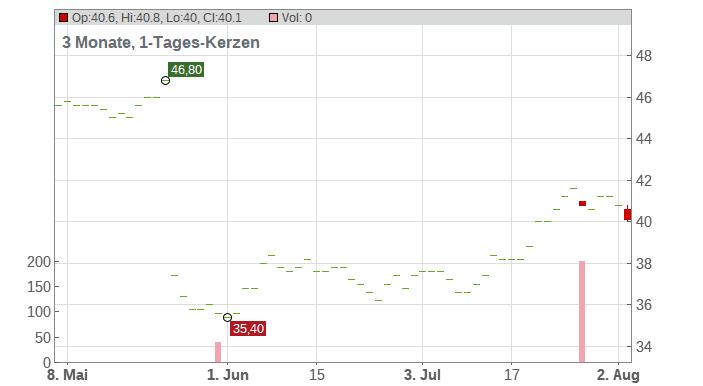 Integra LifeSciences Holdings Corp Chart