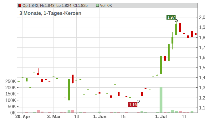 Geron Corp Chart
