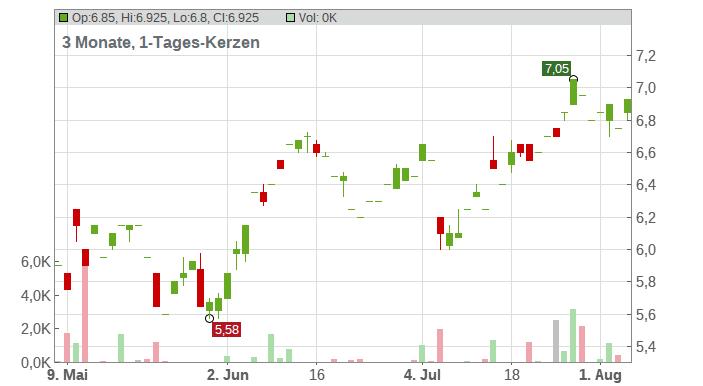 Cemex S.A.B. de C.V. (ADRs) Chart