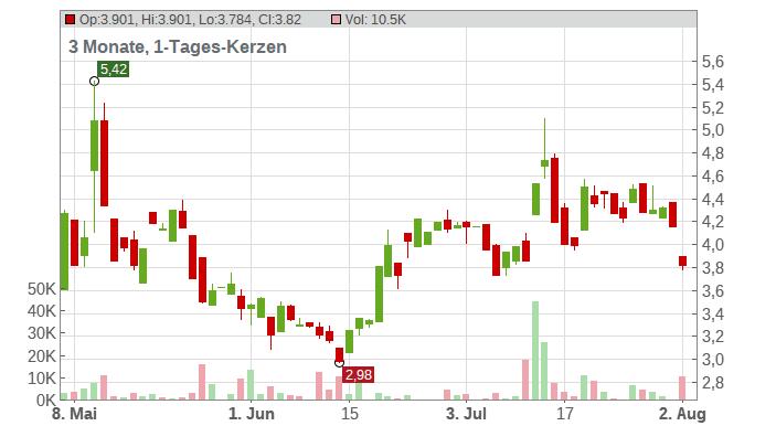 LivePerson Inc. Chart