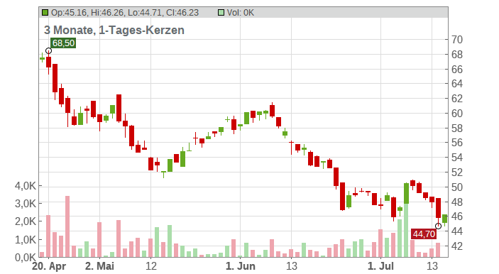 Southern Copper Corp. Chart