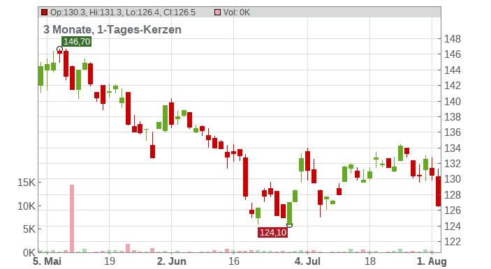 Franco-Nevada Corp. Chart