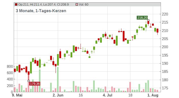 Lowe`s Companies Inc. Chart