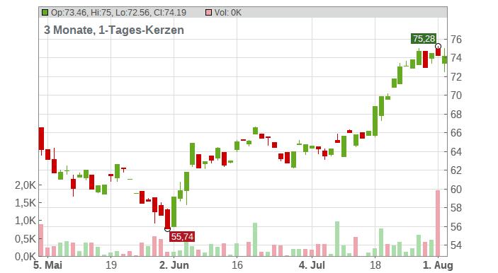 CF Industries Holdings Inc. Chart
