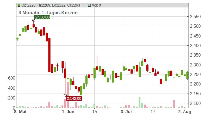 Autozone Inc. Chart