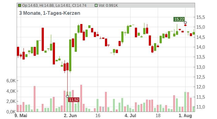 Macy's Chart