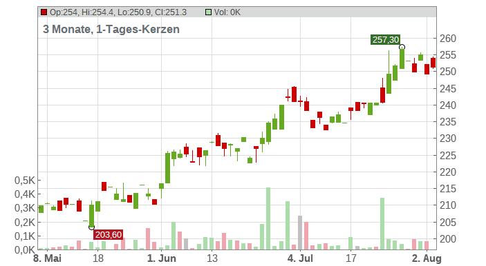 Sherwin-Williams Co. Chart