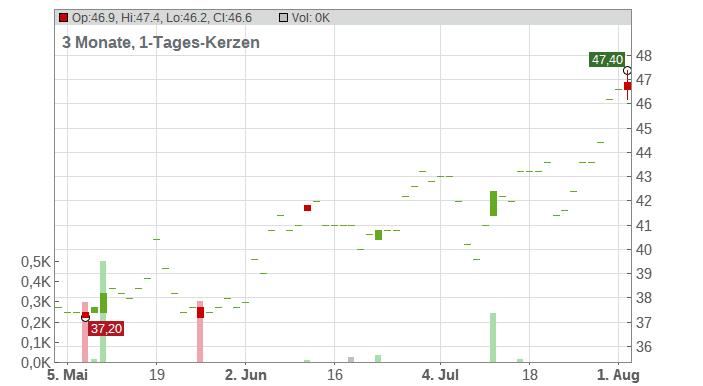 M.D.C. Holdings Inc. Chart