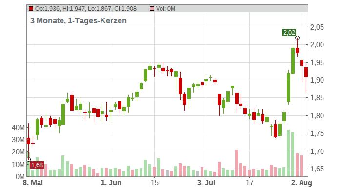 INTERN.CONS.AIRL.GR. Chart