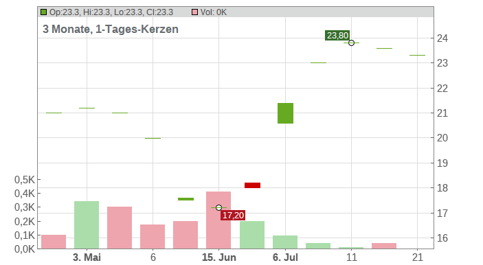 Insmed Inc. Chart