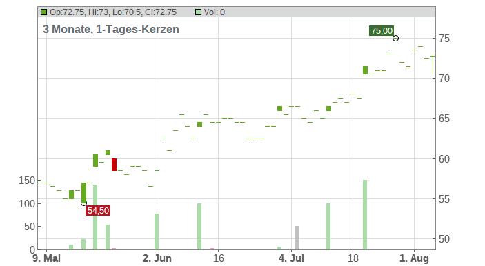 Kaiser Aluminum Corp. Chart
