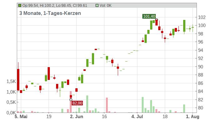 Aptiv PLC Chart