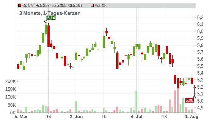 EASYJET PLC LS-,27285714 Chart