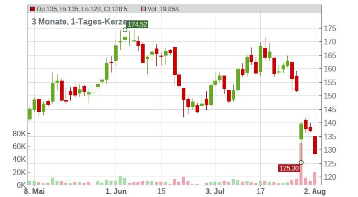 Enphase Energy Inc. Chart