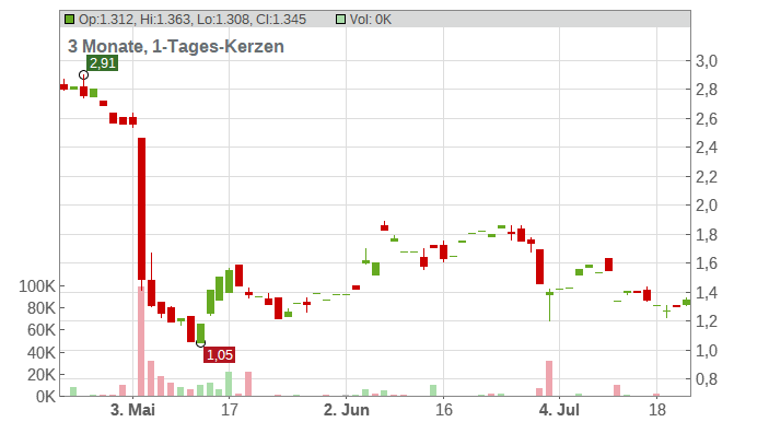 Amarin Corp Chart