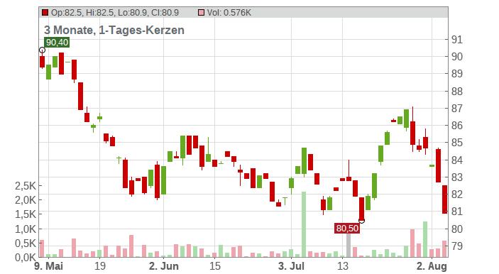 Duke Energy Corp. New Chart
