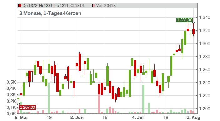 Markel Corp. Chart