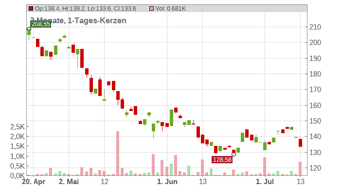 Workday Inc. Chart