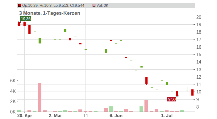 US Silica Holdings Inc. Chart