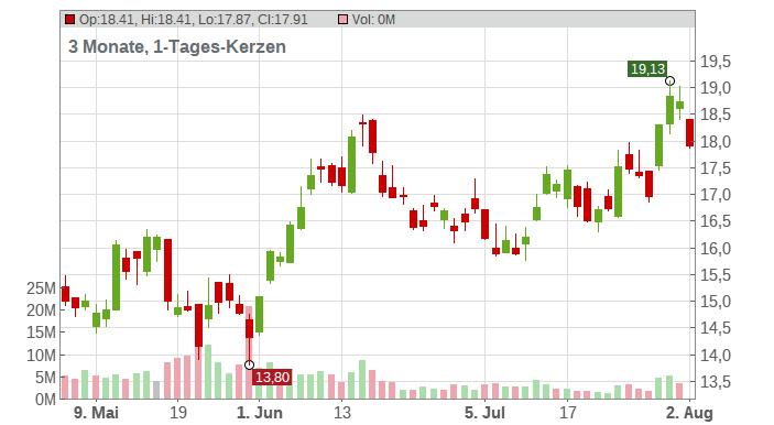 Vipshop Holdings Ltd. (ADRs) Chart